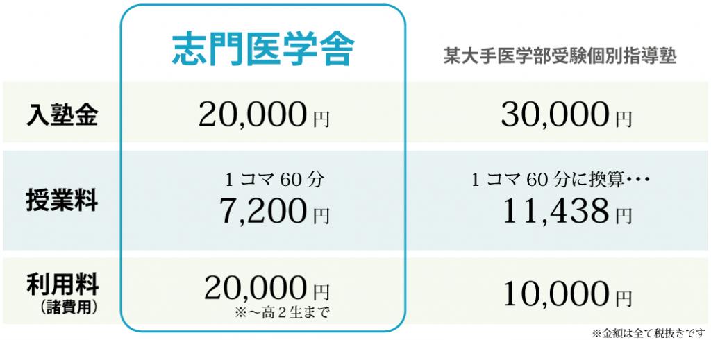 志門医学舎の料金表(他社比較)